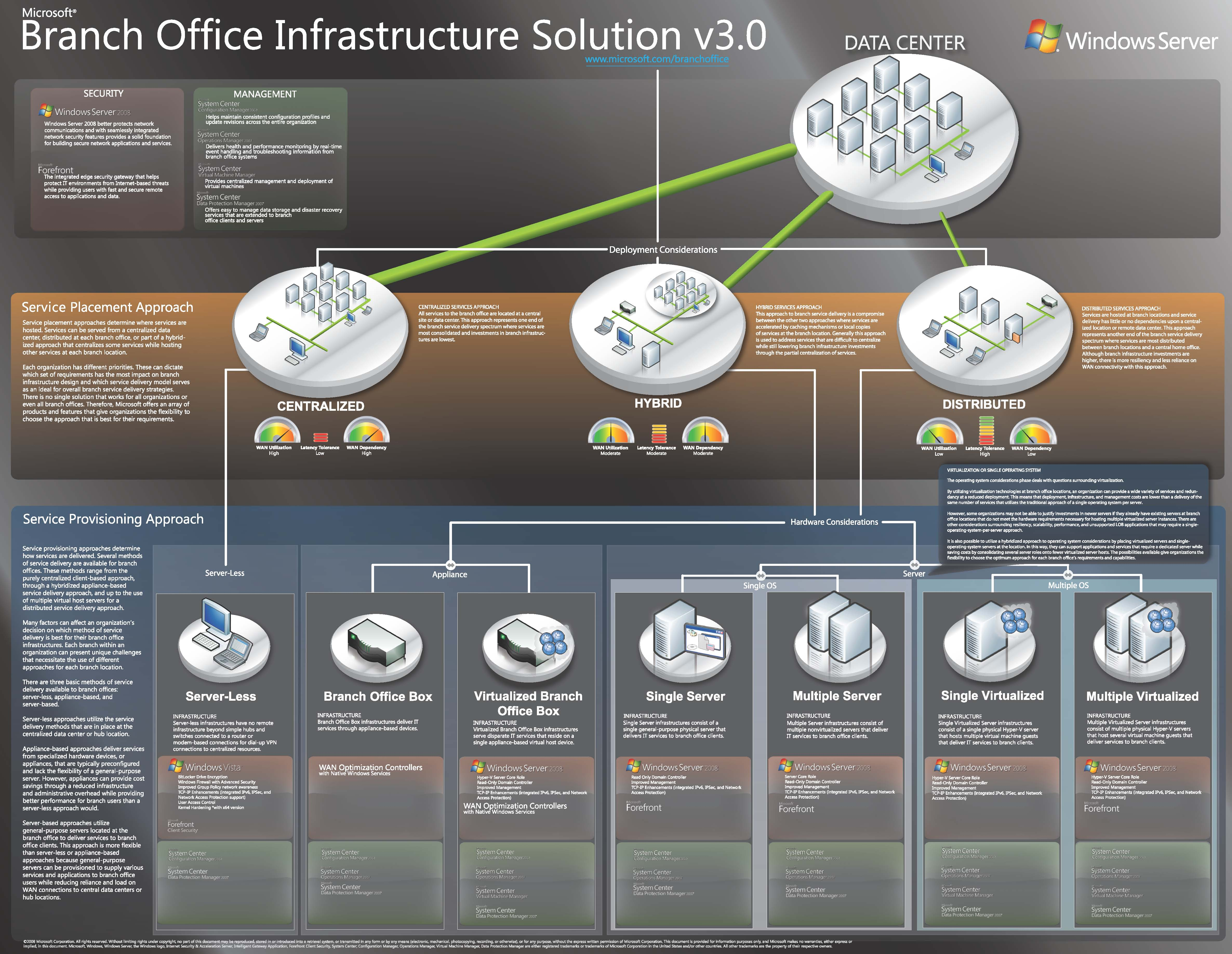 Microsoft Branch Office Infrastruscure Solutions
